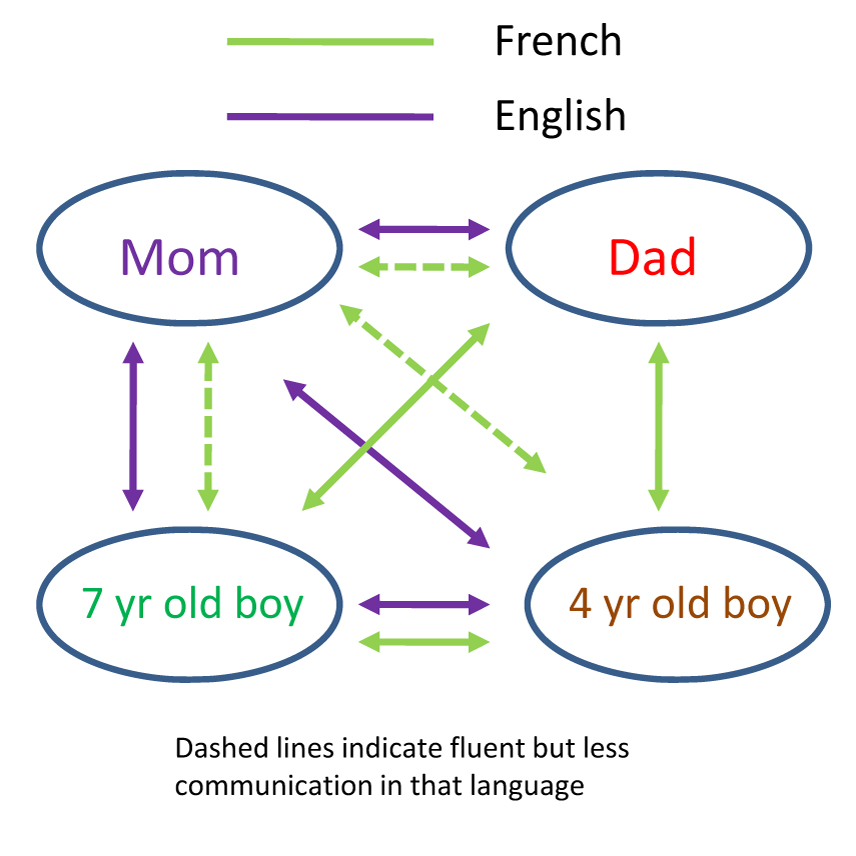 Family Language Diagram | Blogging On Bilingualism