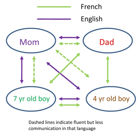 Family Language Diagram Nov 2009